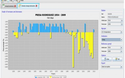 Indicators of Climate change (ICC); a software that can analyze millions of data in seconds