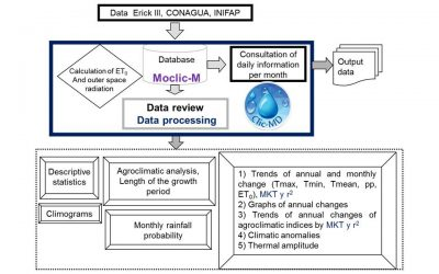 Software for land evaluation (Soil, Water and Climate)