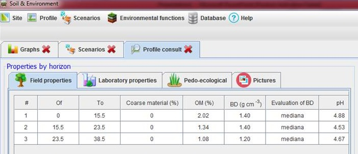 Soil & Environment as a tool for soil environmental functions evaluation